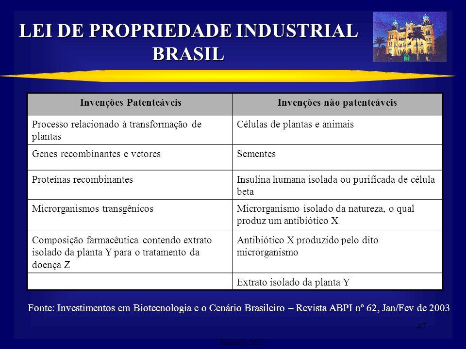 LEI DE PROPRIEDADE INDUSTRIAL BRASIL