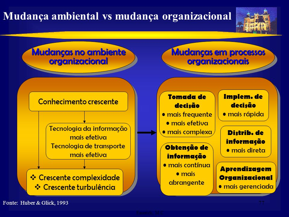 Mudança ambiental vs mudança organizacional
