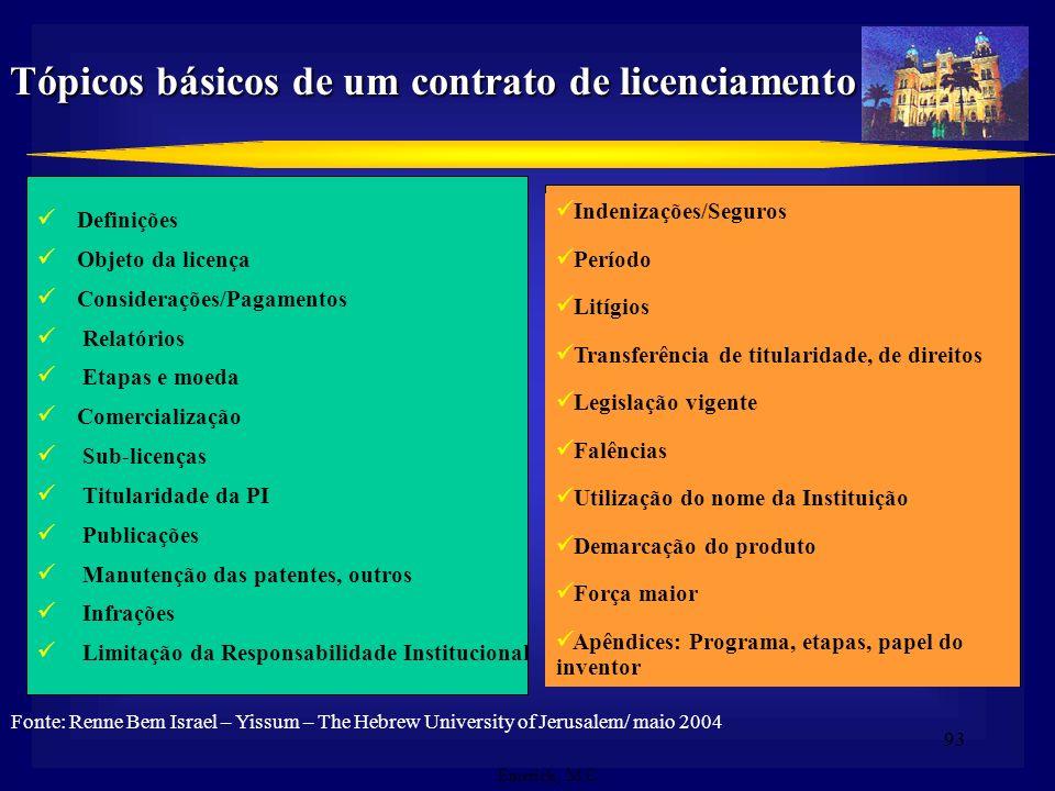 Tópicos básicos de um contrato de licenciamento