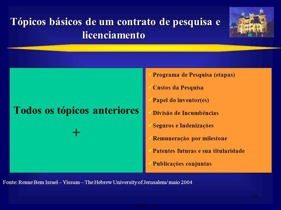 + Tópicos básicos de um contrato de pesquisa e licenciamento