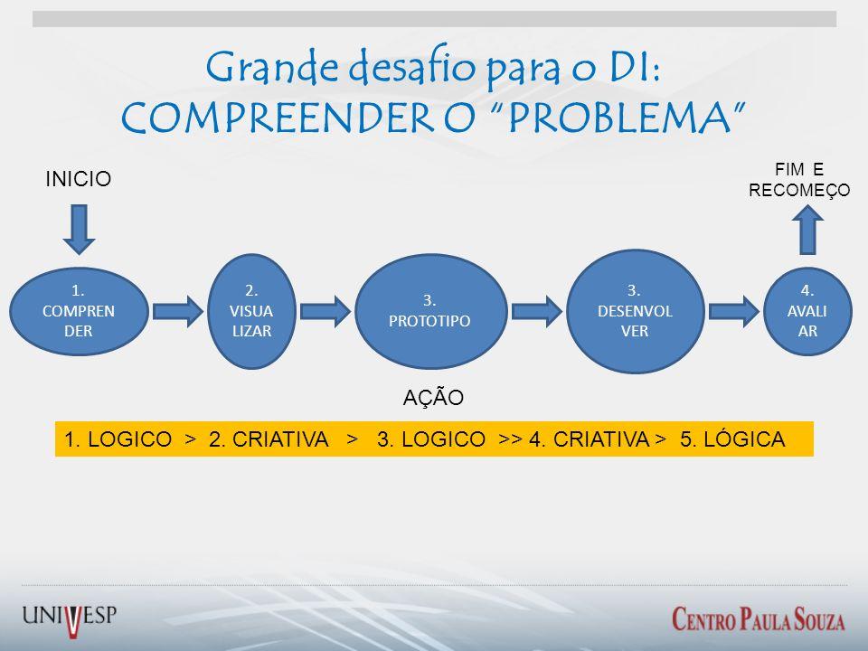 Grande desafio para o DI: COMPREENDER O PROBLEMA