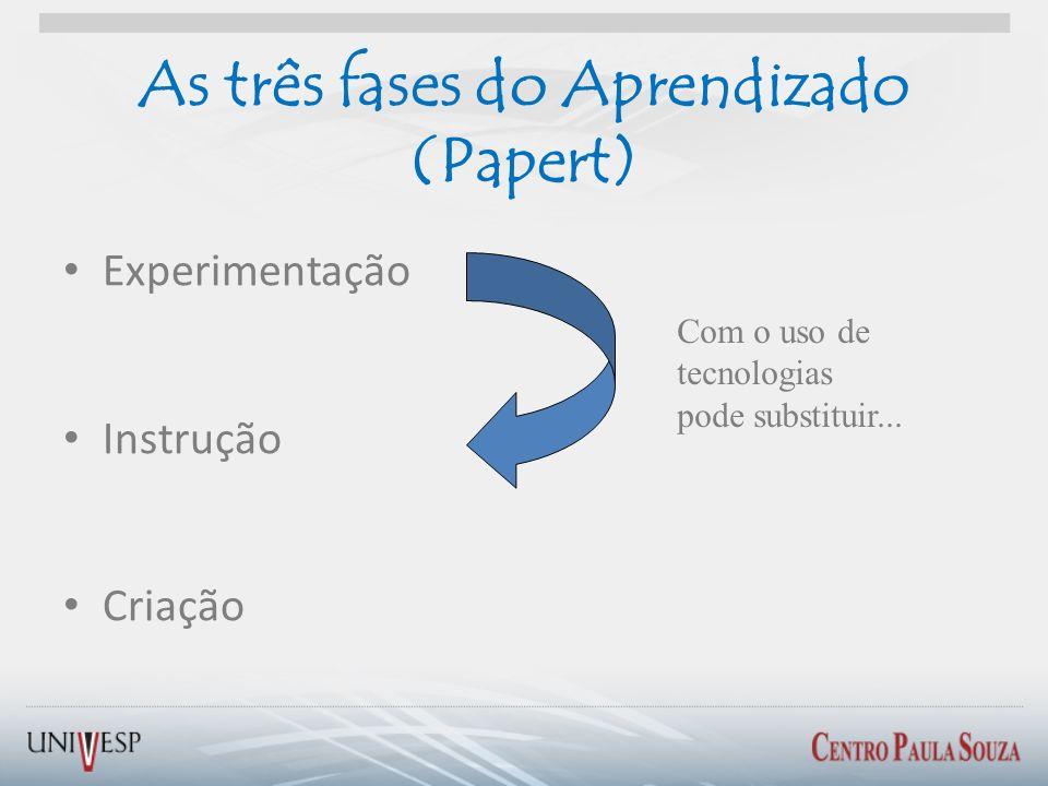 As três fases do Aprendizado (Papert)