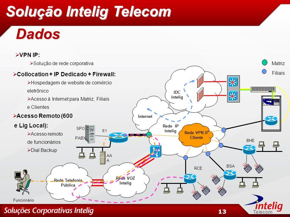 Solução Intelig Telecom Dados