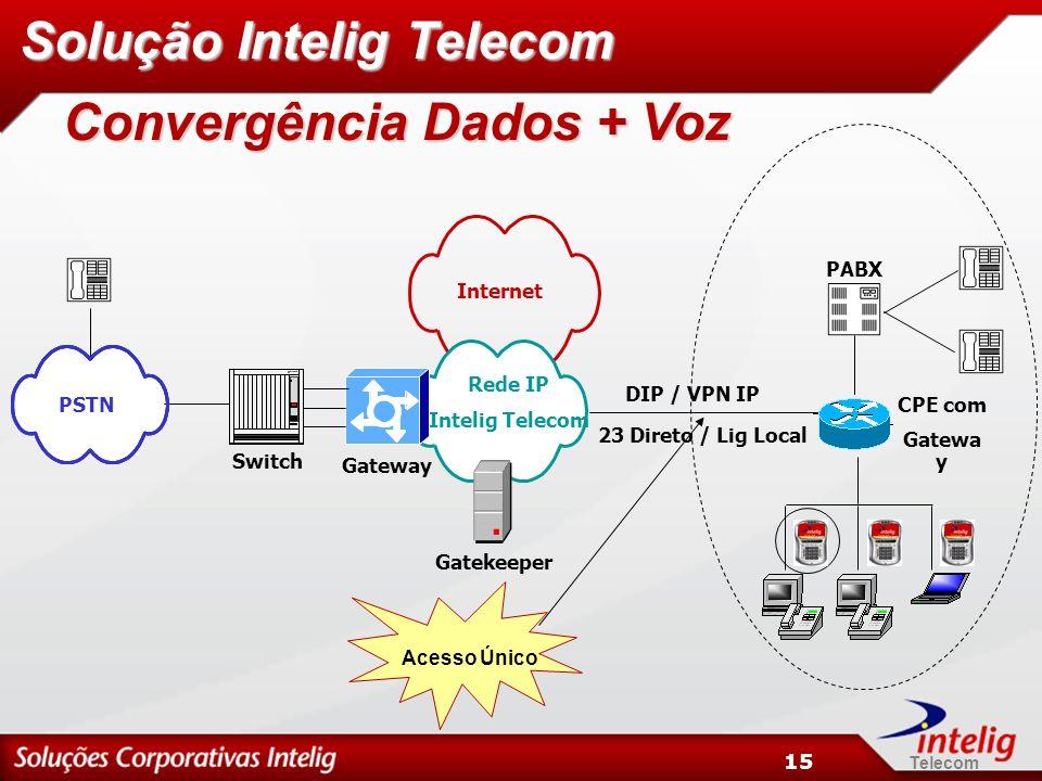 Solução Intelig Telecom Convergência Dados + Voz