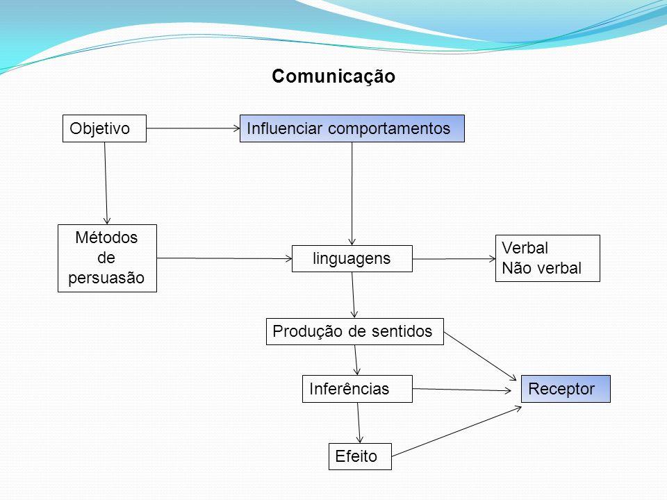 Comunicação Objetivo Influenciar comportamentos Métodos de persuasão