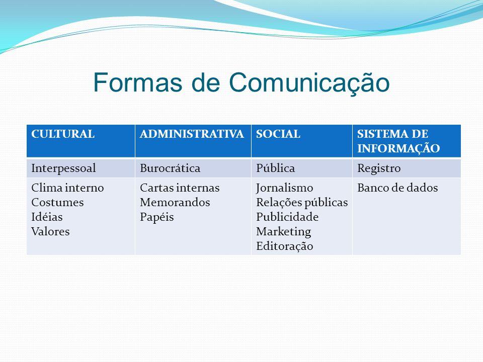 Formas de Comunicação CULTURAL ADMINISTRATIVA SOCIAL
