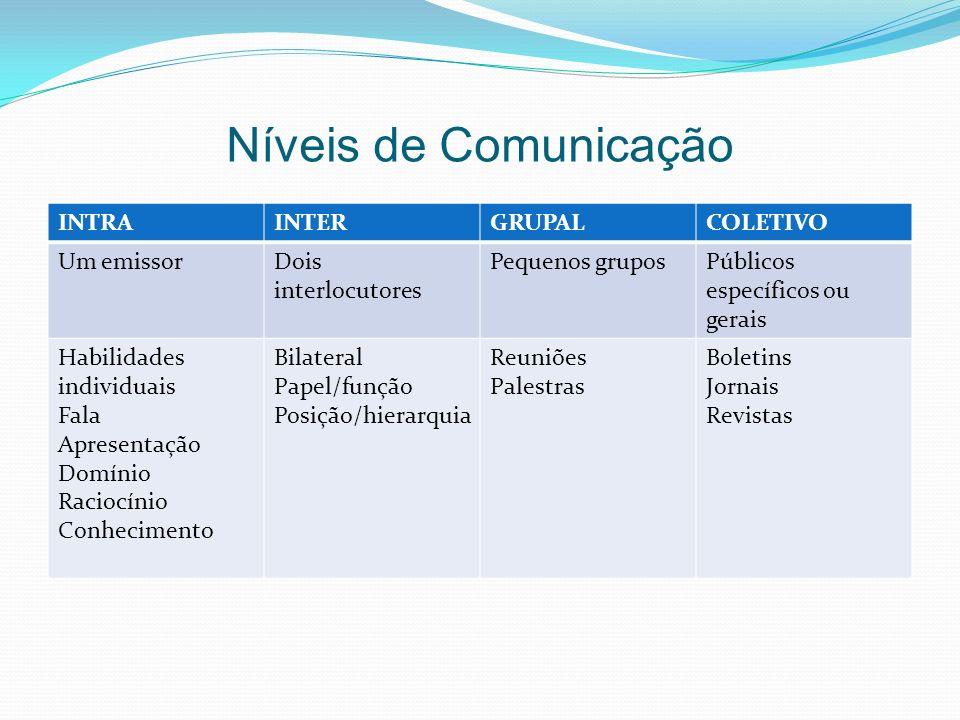 Níveis de Comunicação INTRA INTER GRUPAL COLETIVO Um emissor