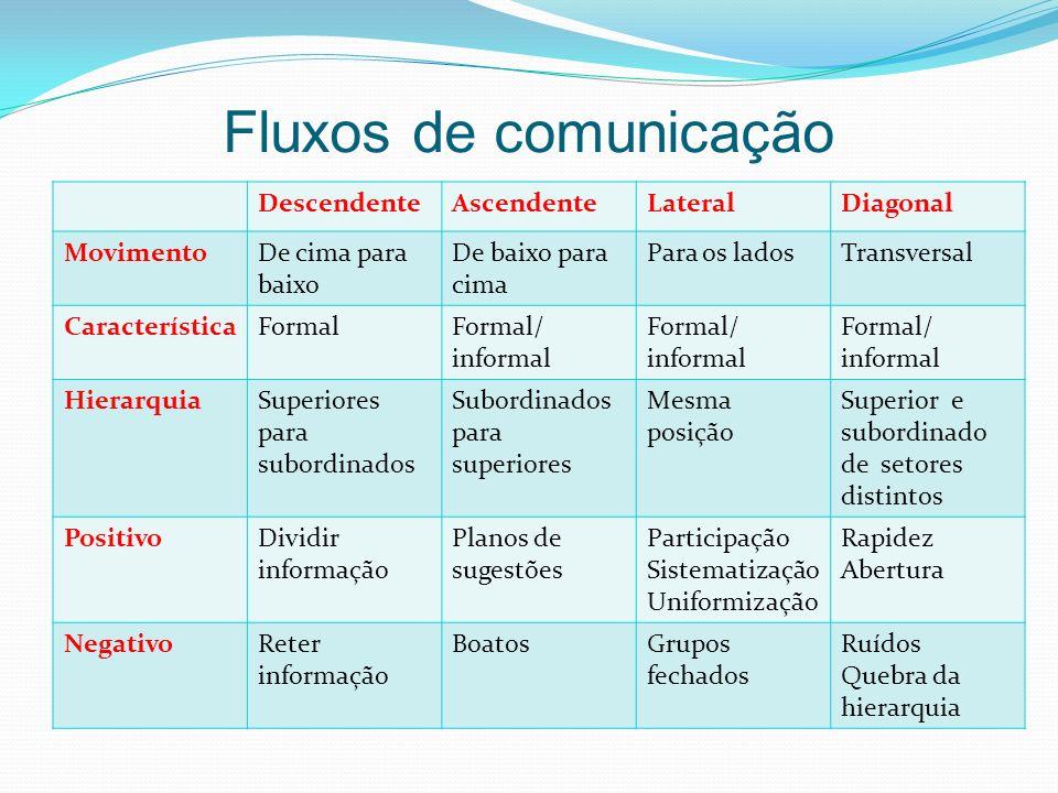 Fluxos de comunicação Descendente Ascendente Lateral Diagonal