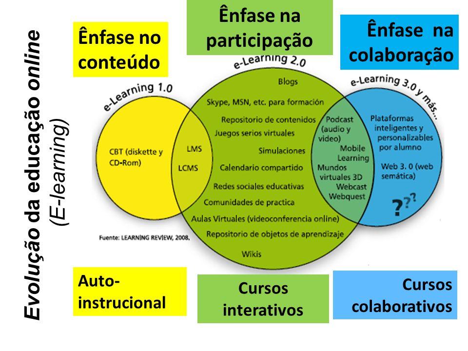 Ênfase na participação Evolução da educação online
