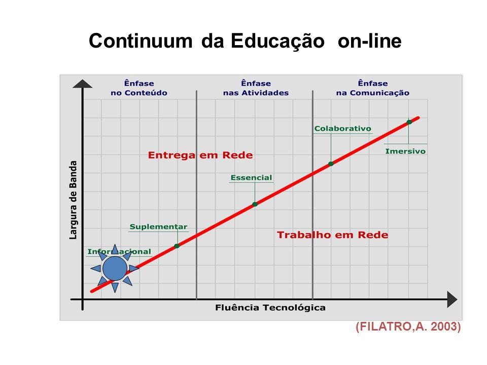 Continuum da Educação on-line
