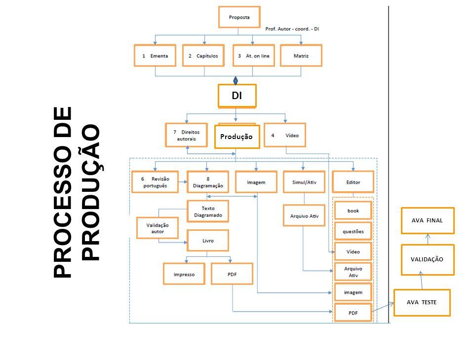 PROCESSO DE PRODUÇÃO DI Produção AVA FINAL VALIDAÇÃO AVA TESTE