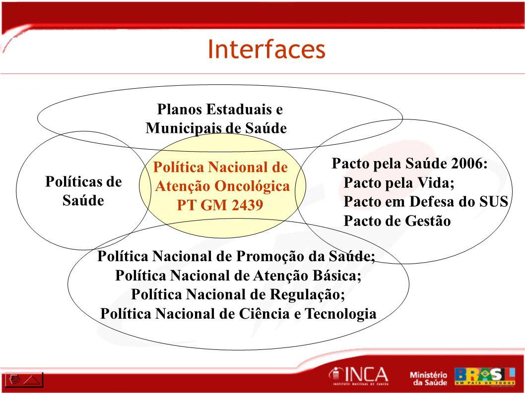 Interfaces Planos Estaduais e Municipais de Saúde