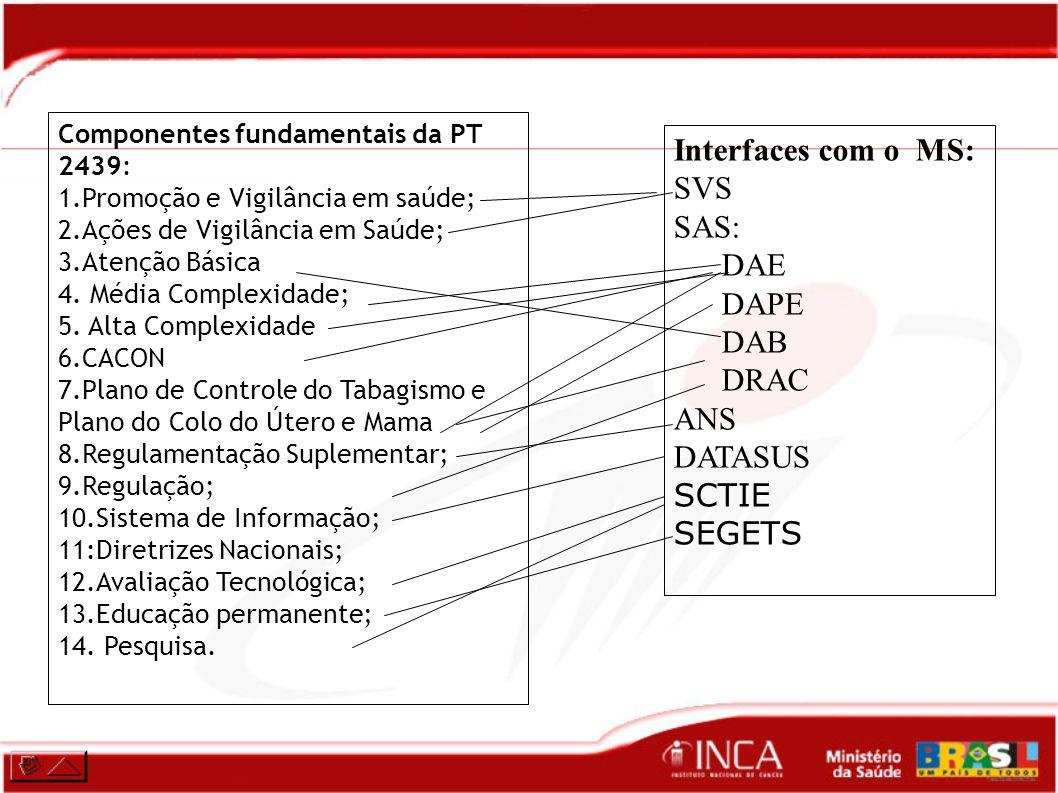 Interfaces com o MS: SVS SAS: DAE DAPE DAB DRAC ANS DATASUS SCTIE
