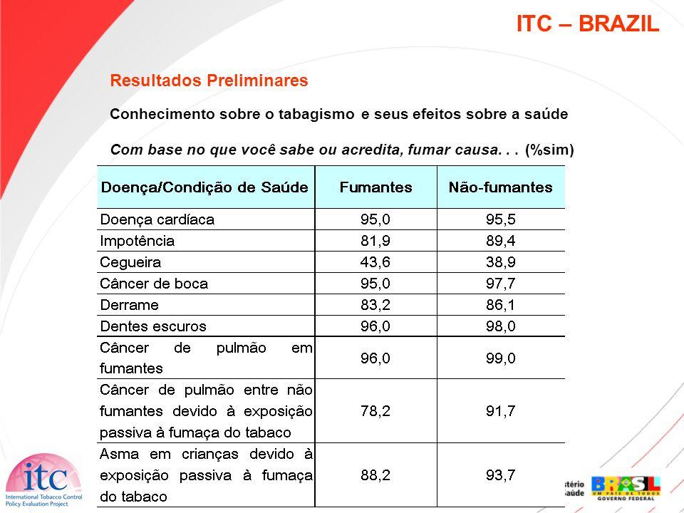 ITC – BRAZIL Resultados Preliminares