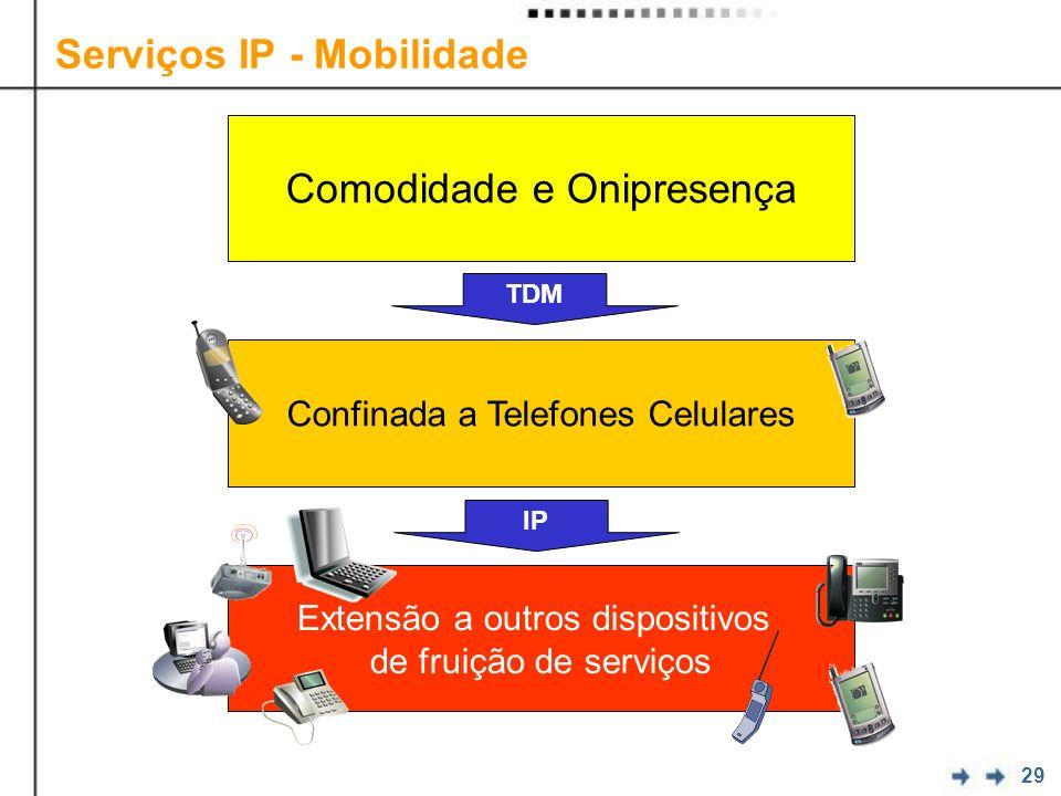 Serviços IP - Mobilidade