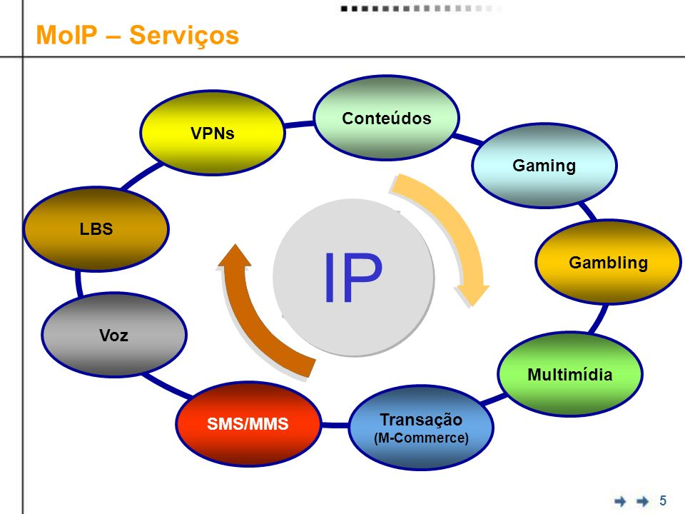 IP MoIP – Serviços Conteúdos VPNs Gaming LBS Gambling Voz Multimídia