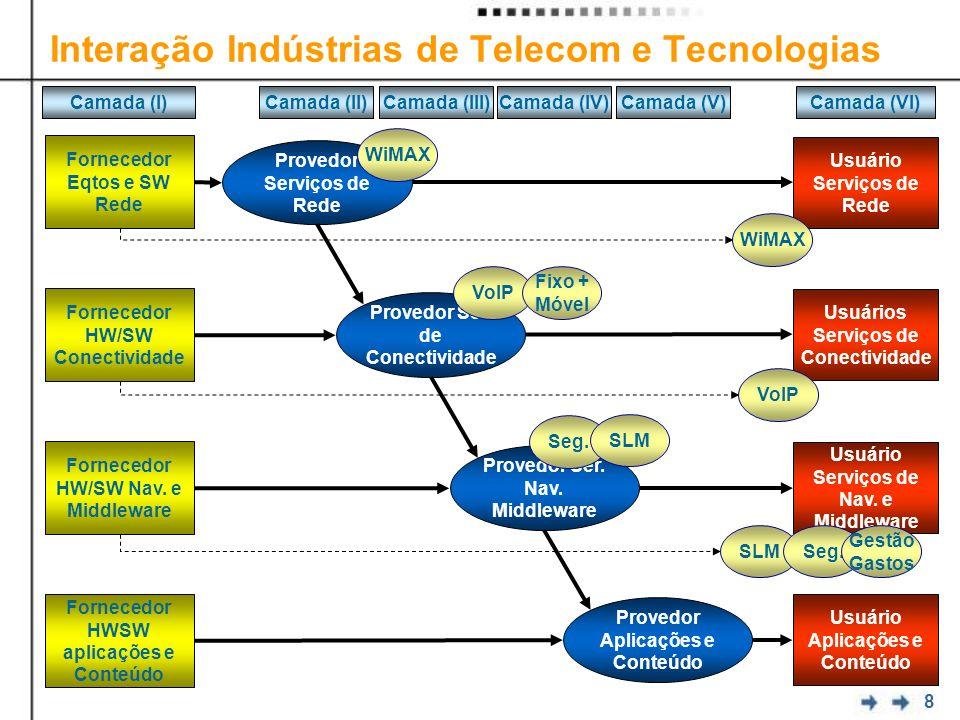 Interação Indústrias de Telecom e Tecnologias