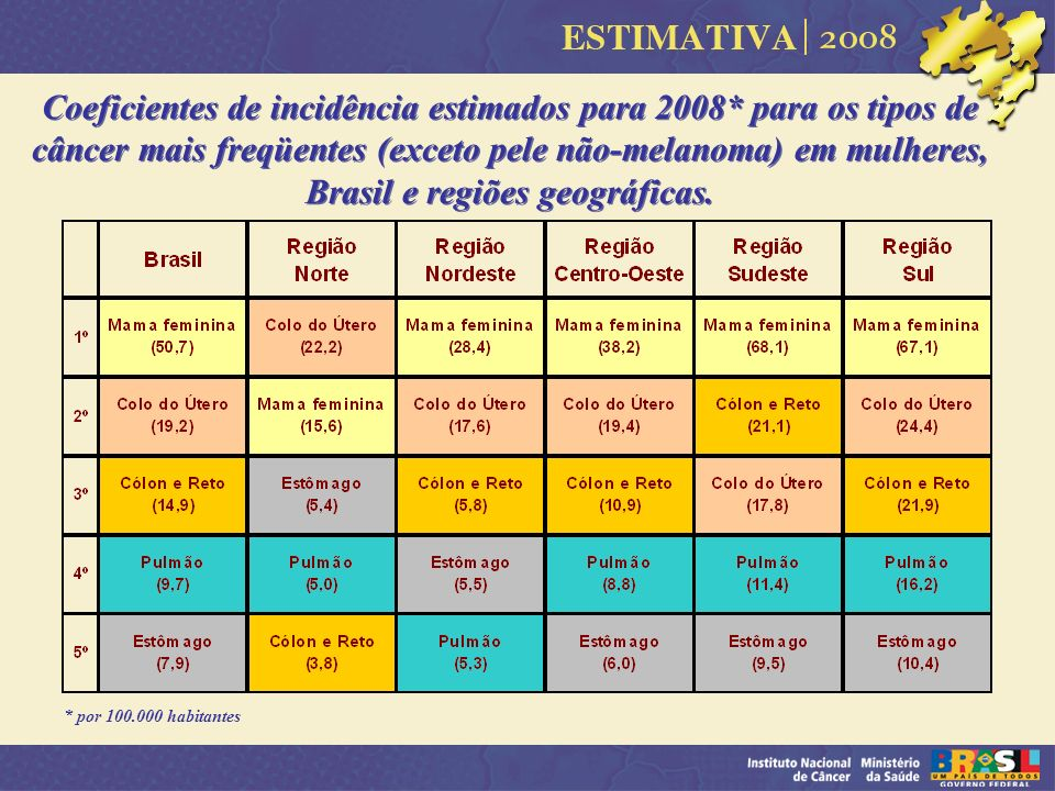 Coeficientes de incidência estimados para 2008