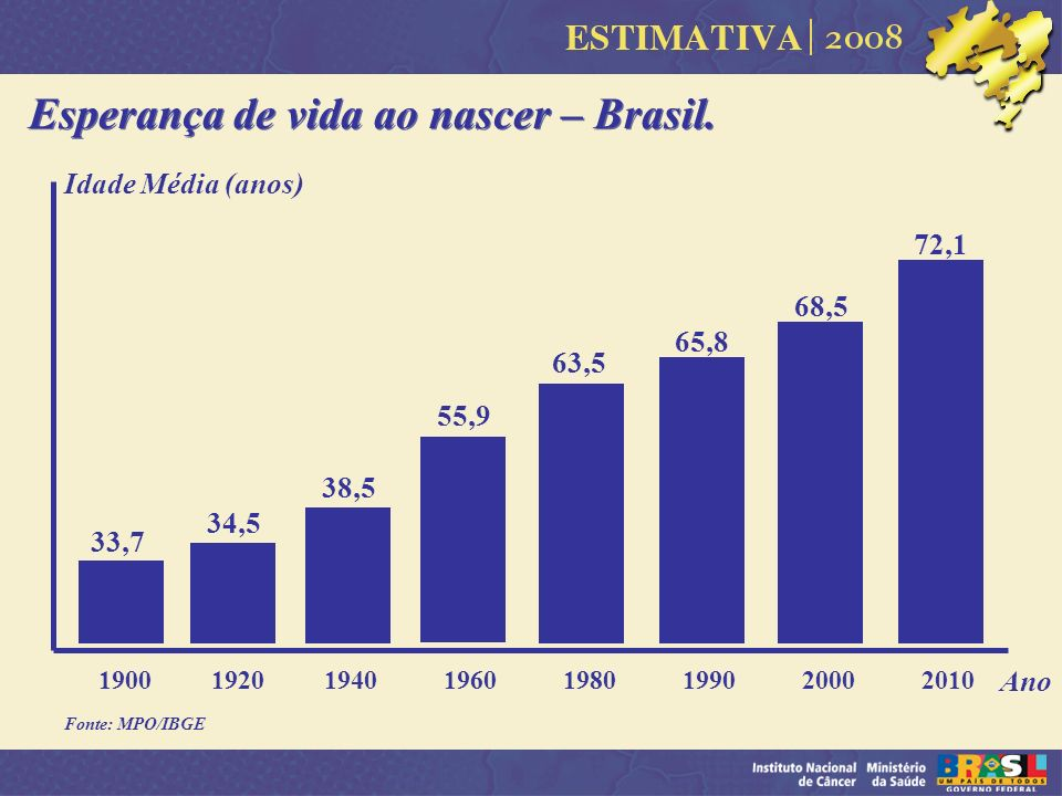 Esperança de vida ao nascer – Brasil.