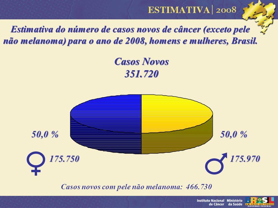 Estimativa do número de casos novos de câncer (exceto pele não melanoma) para o ano de 2008, homens e mulheres, Brasil.