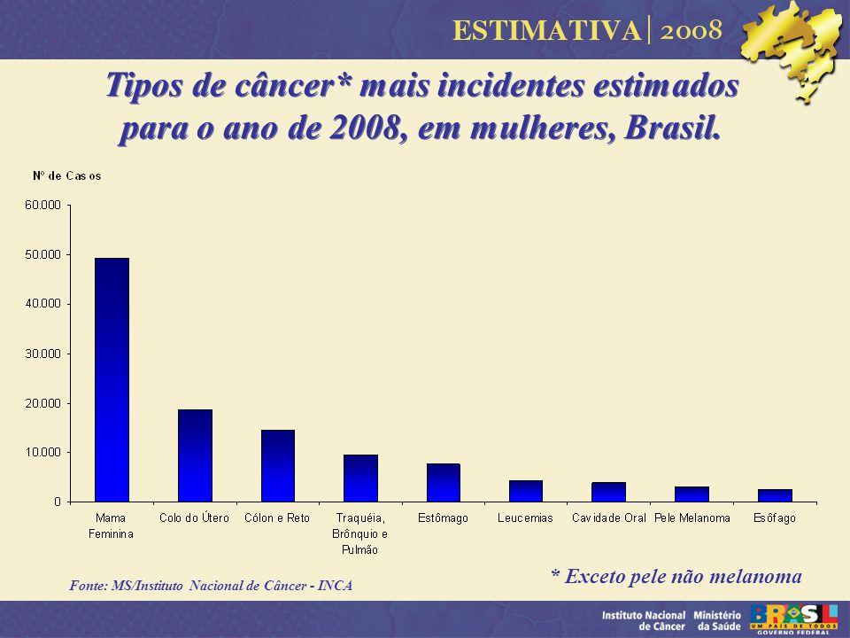 Tipos de câncer* mais incidentes estimados para o ano de 2008, em mulheres, Brasil.