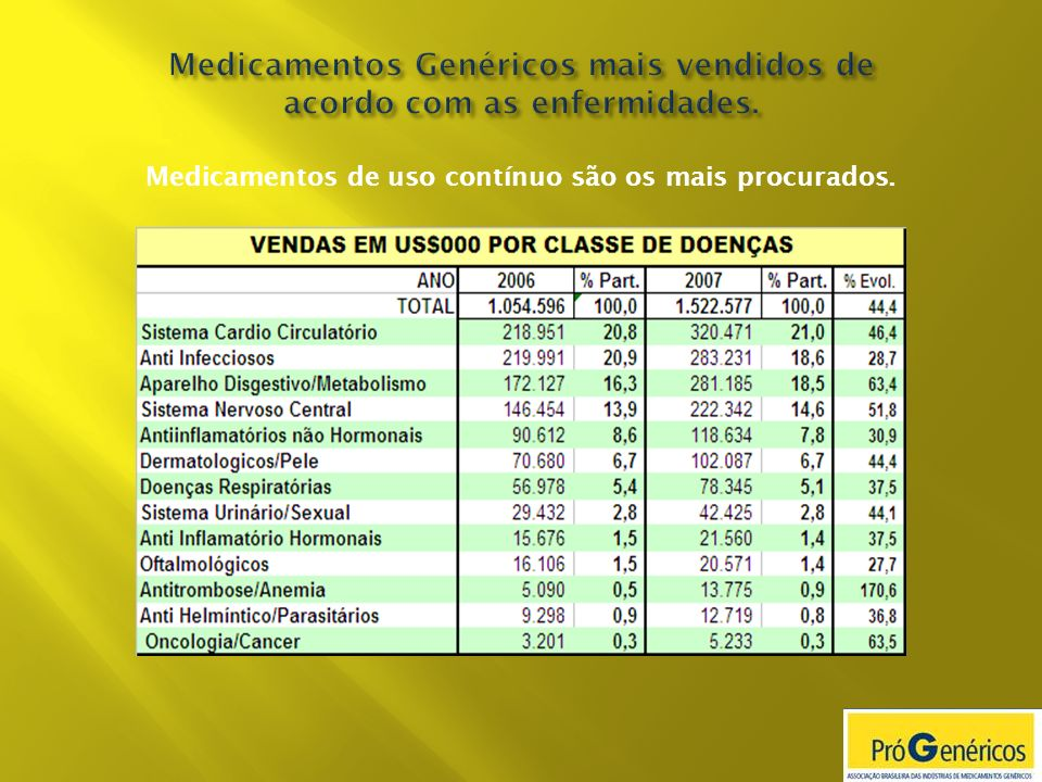 Medicamentos Genéricos mais vendidos de acordo com as enfermidades.