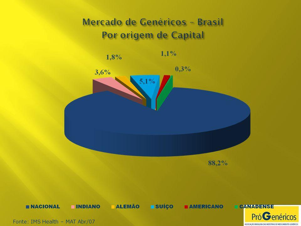 Mercado de Genéricos – Brasil Por origem de Capital