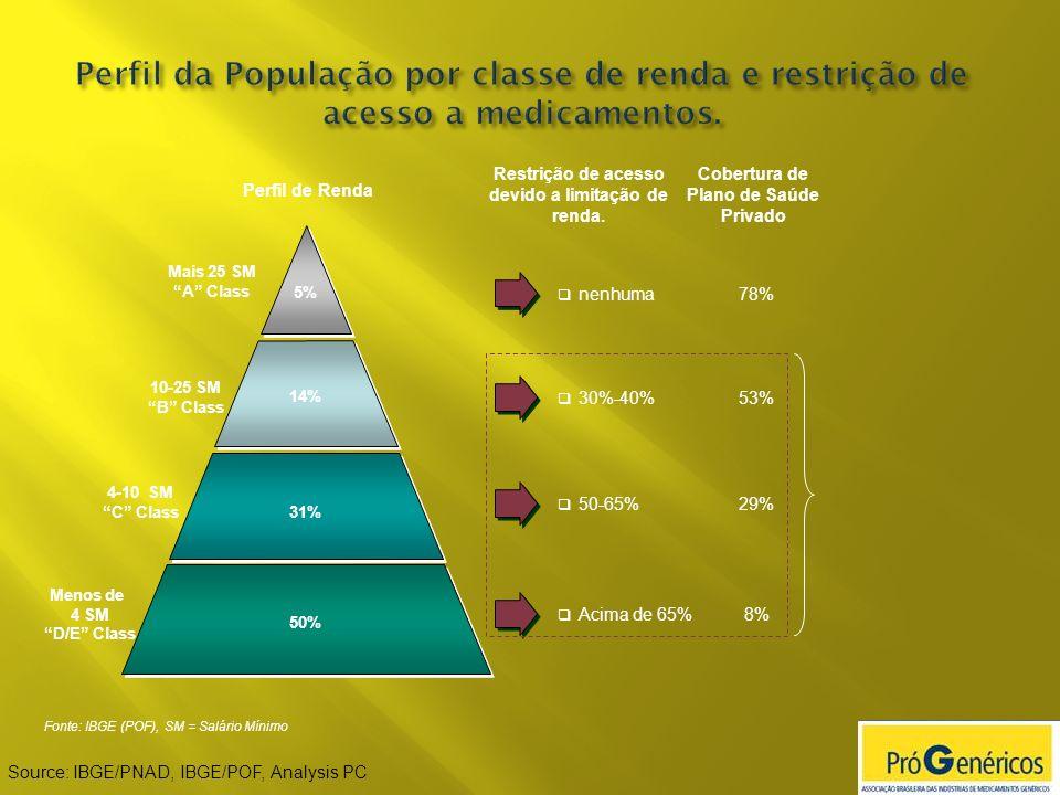 Perfil da População por classe de renda e restrição de acesso a medicamentos.