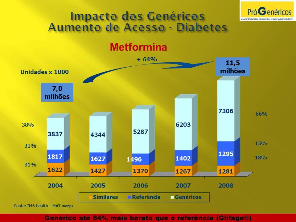 Impacto dos Genéricos Aumento de Acesso - Diabetes