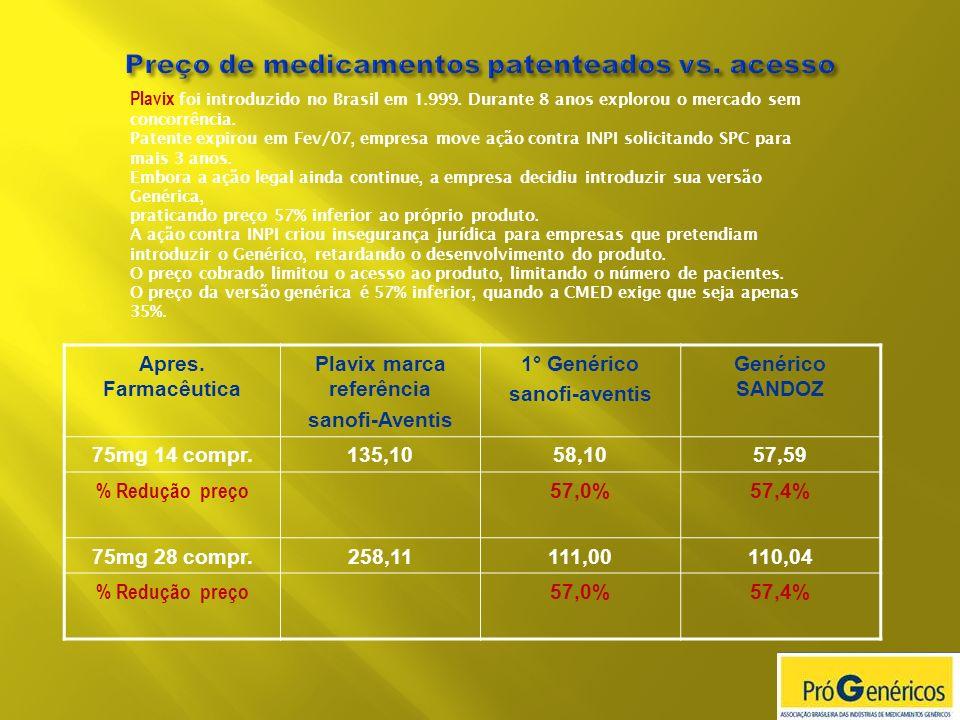 Preço de medicamentos patenteados vs. acesso