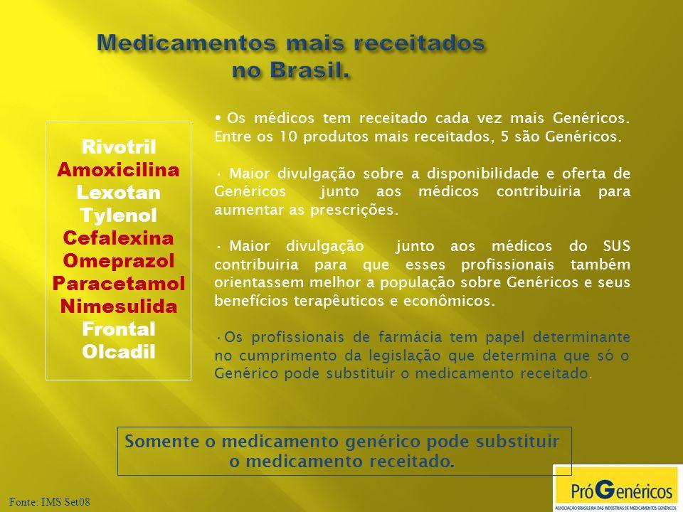 Medicamentos mais receitados no Brasil.
