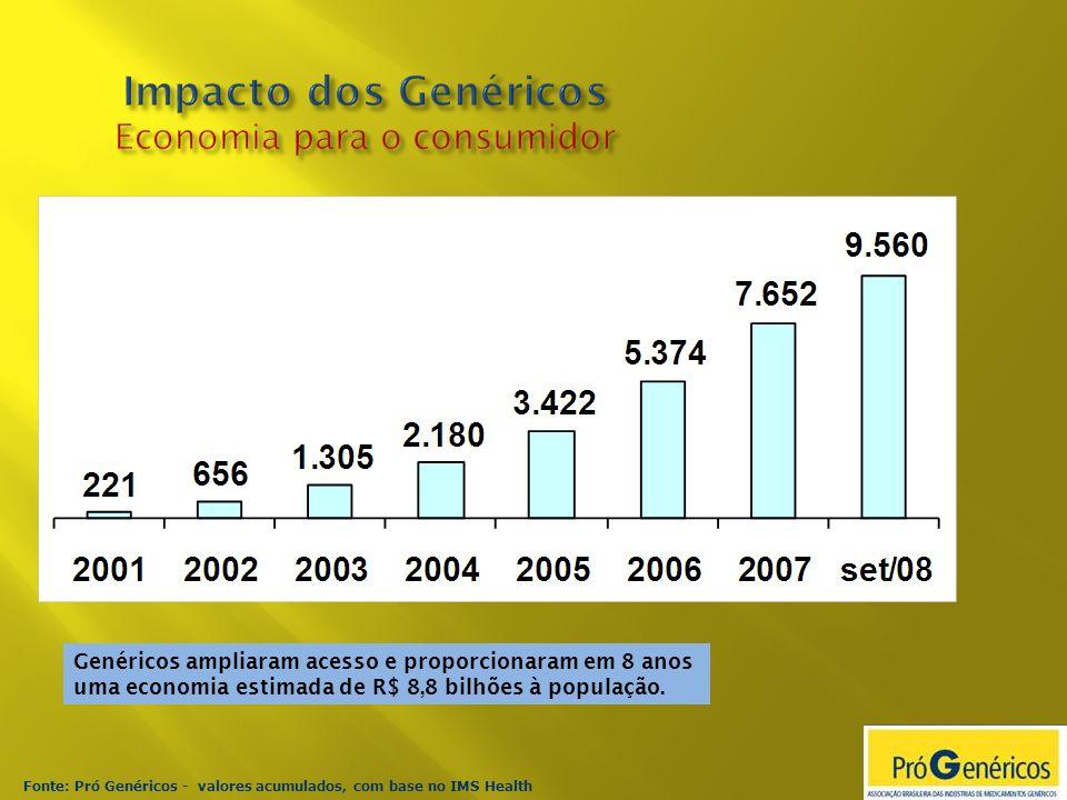 Impacto dos Genéricos Economia para o consumidor