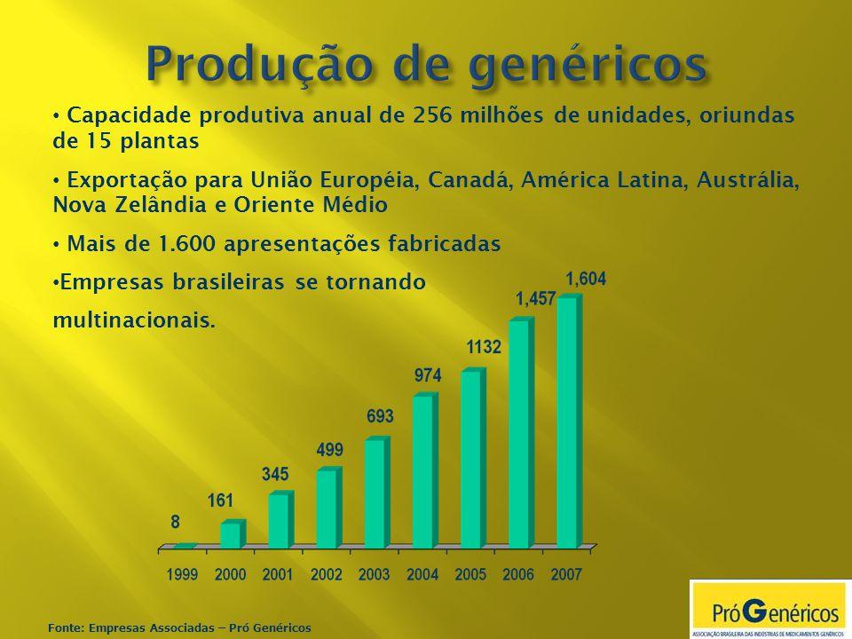 Produção de genéricos Capacidade produtiva anual de 256 milhões de unidades, oriundas de 15 plantas.