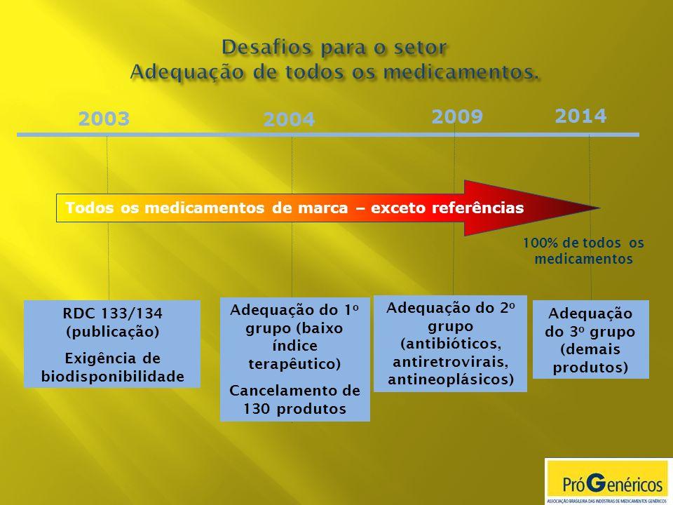 Desafios para o setor Adequação de todos os medicamentos.