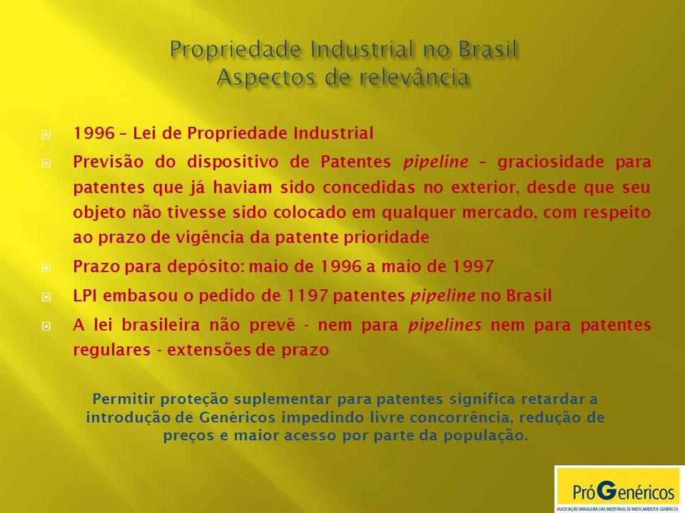 Propriedade Industrial no Brasil Aspectos de relevância