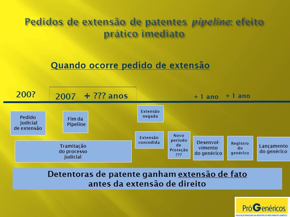 Pedidos de extensão de patentes pipeline: efeito prático imediato