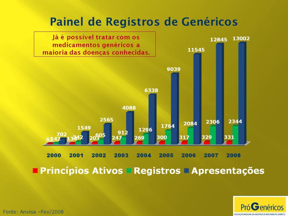 Painel de Registros de Genéricos