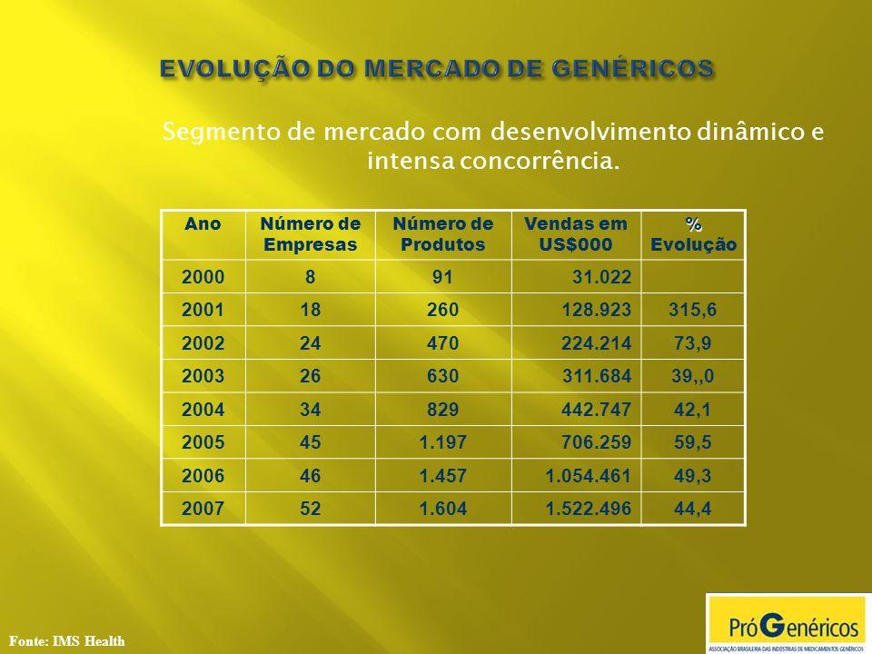 EVOLUÇÃO DO MERCADO DE GENÉRICOS