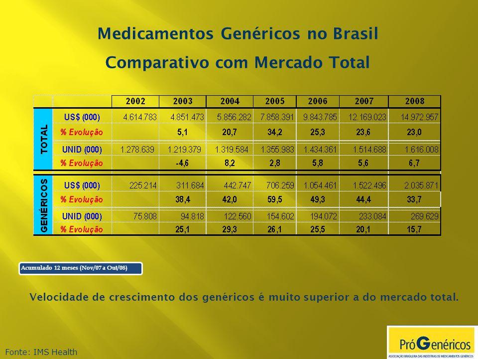 Medicamentos Genéricos no Brasil Comparativo com Mercado Total