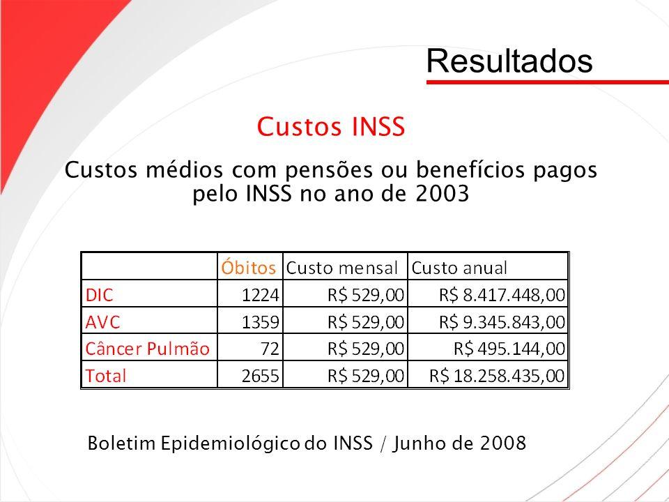 Custos médios com pensões ou benefícios pagos pelo INSS no ano de 2003