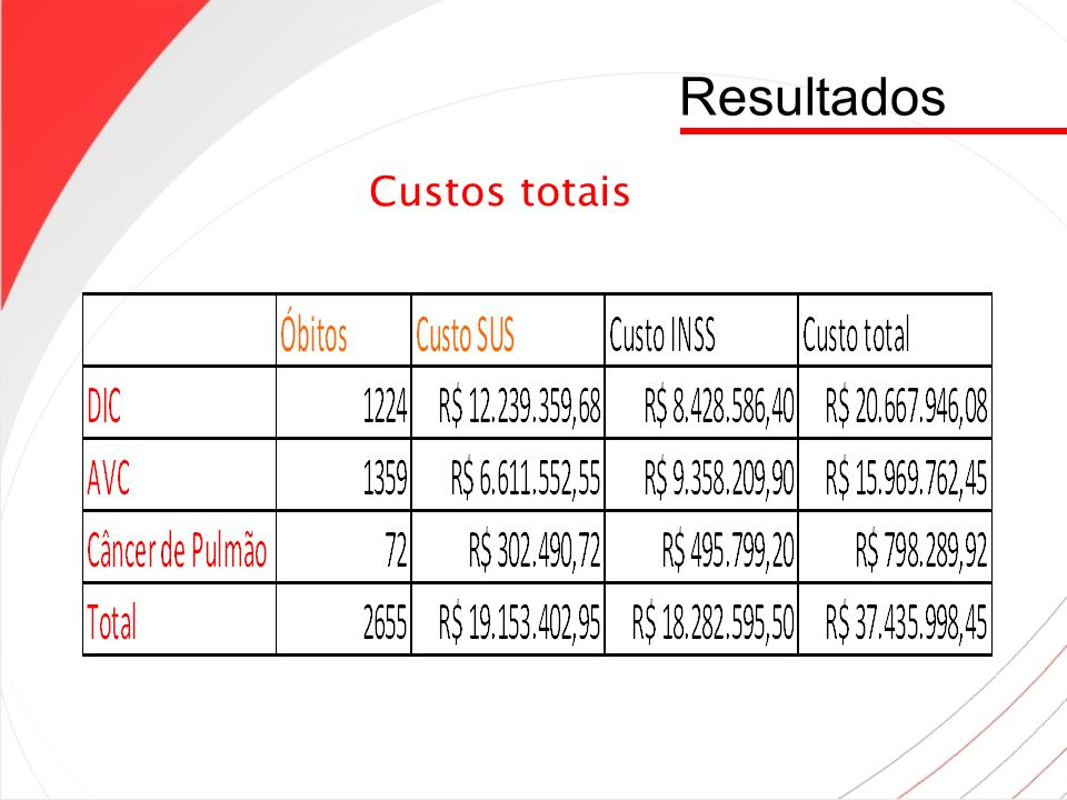 Resultados Custos totais 12