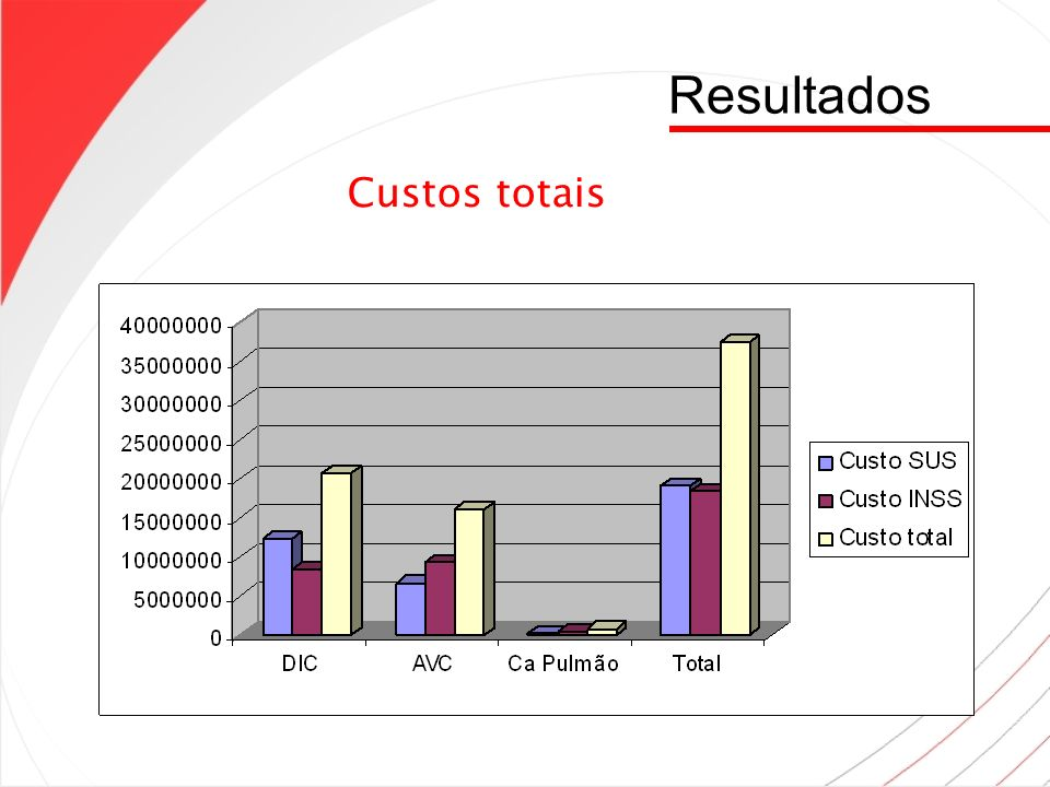 Resultados Custos totais 13