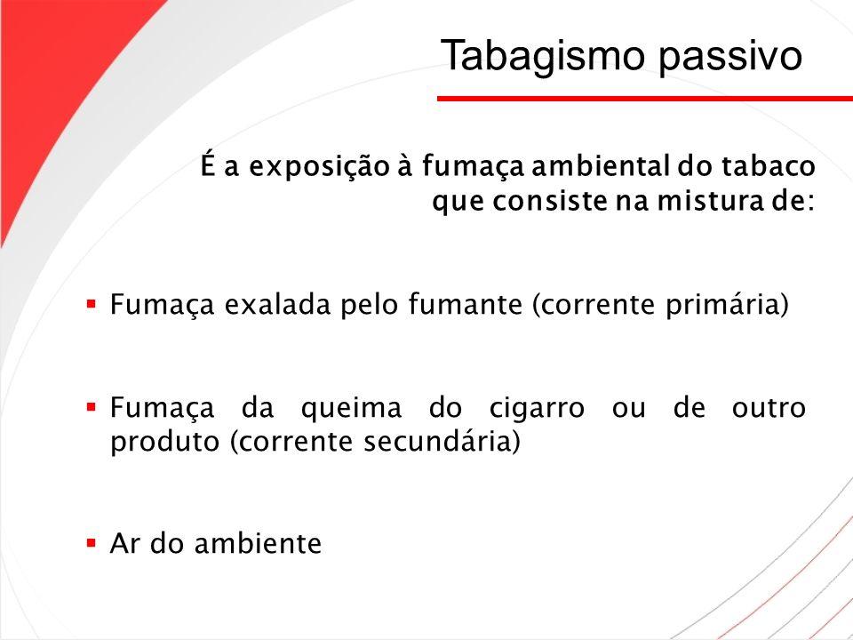 Tabagismo passivo É a exposição à fumaça ambiental do tabaco que consiste na mistura de: Fumaça exalada pelo fumante (corrente primária)