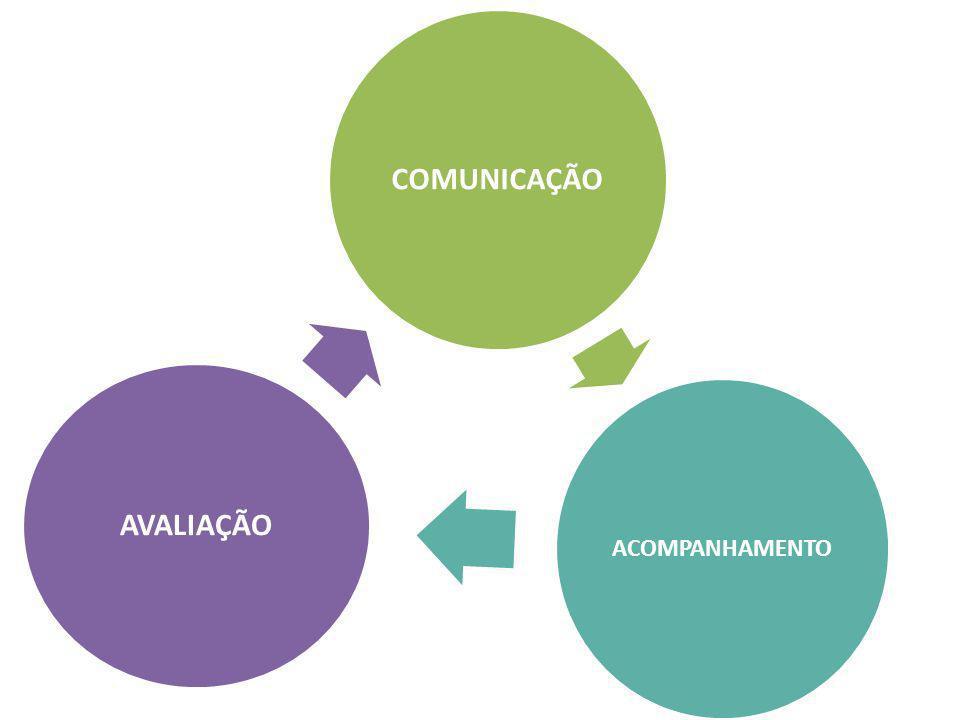COMUNICAÇÃO AVALIAÇÃO