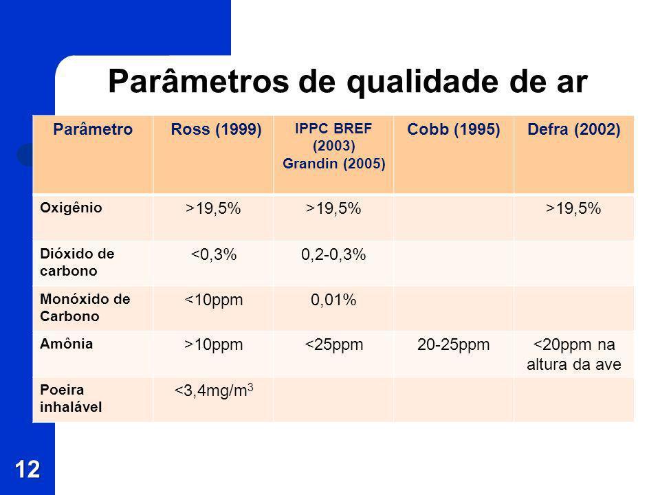 Parâmetros de qualidade de ar