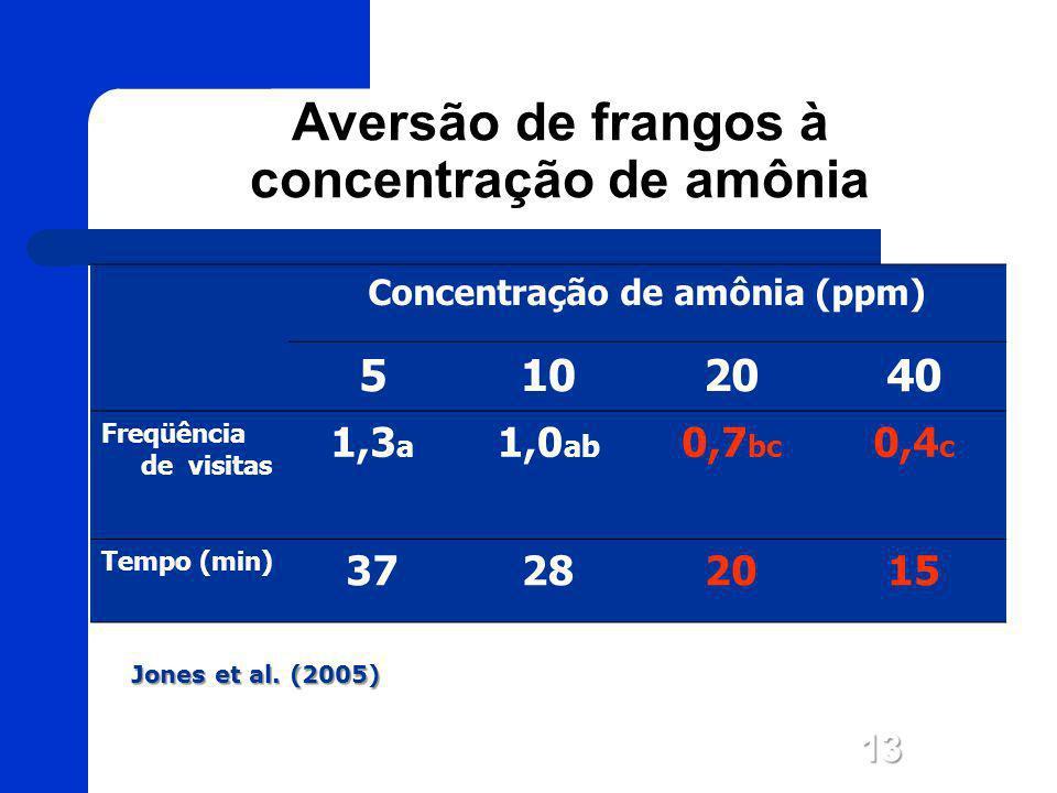 Aversão de frangos à concentração de amônia