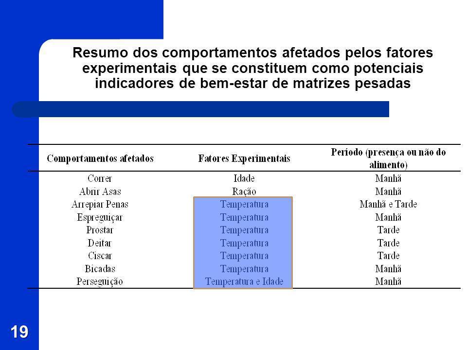 Resumo dos comportamentos afetados pelos fatores experimentais que se constituem como potenciais indicadores de bem-estar de matrizes pesadas