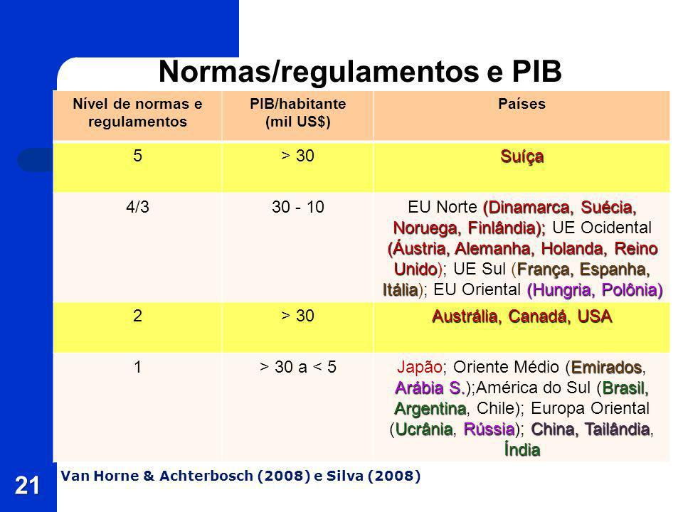Normas/regulamentos e PIB