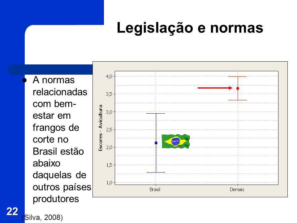 Legislação e normasA normas relacionadas com bem-estar em frangos de corte no Brasil estão abaixo daquelas de outros países produtores.