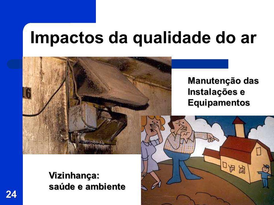 Impactos da qualidade do ar